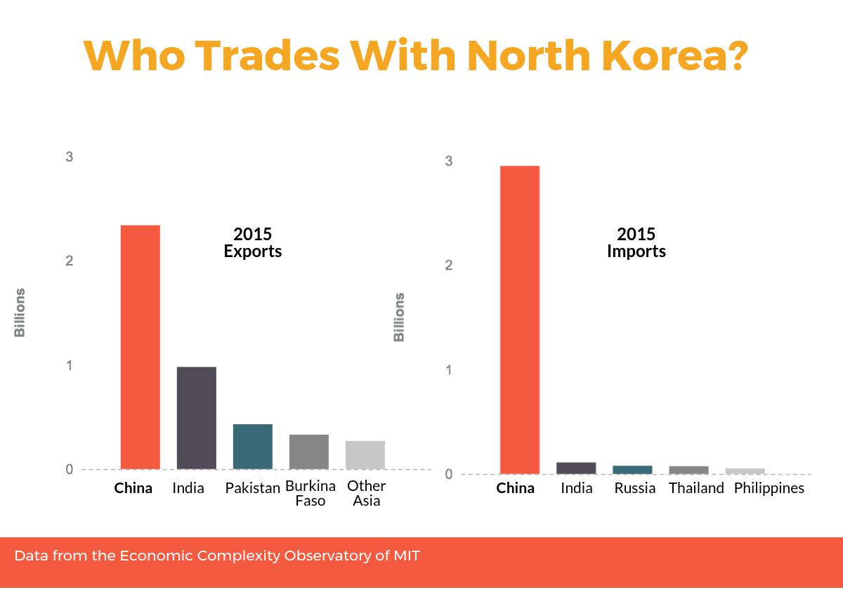 Who Trades With North Korea