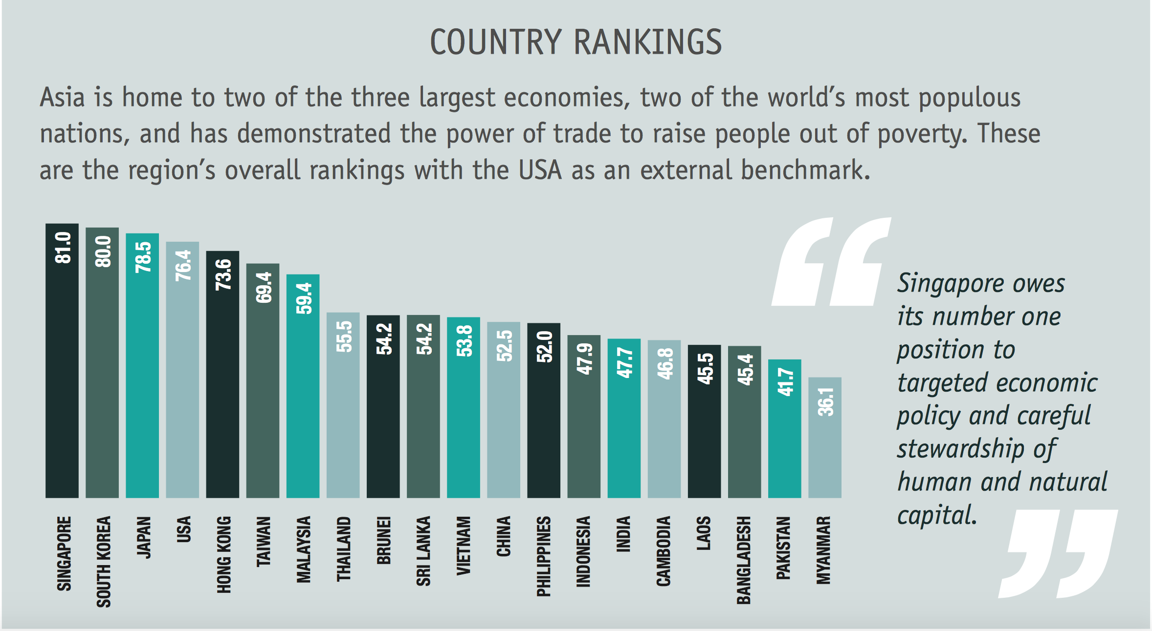 country-rankings-on-sustainable-trade-index