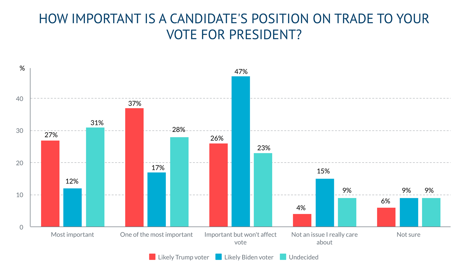 Q4 How Important is Trade to your vote