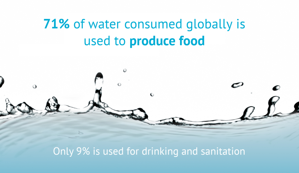 TradeVistas- 71 percent water consumed globally produces food