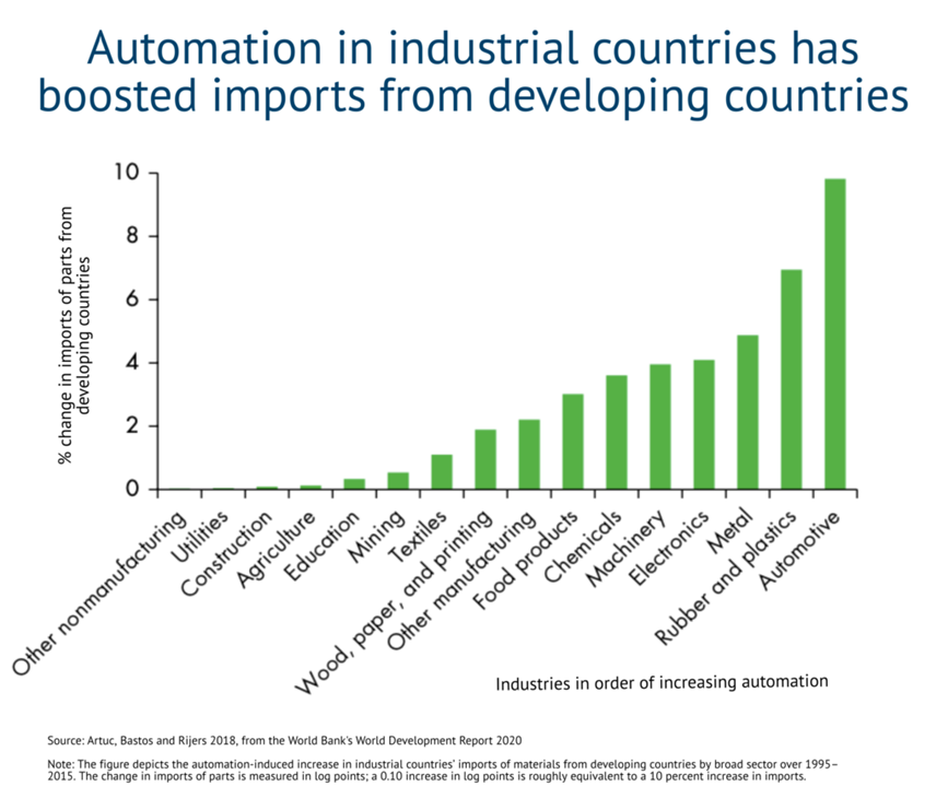 Automation in industrial countries has boosted imports from developing countries
