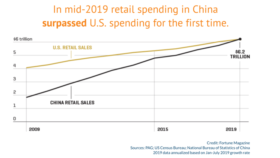Retail Spending in China Exceeds US