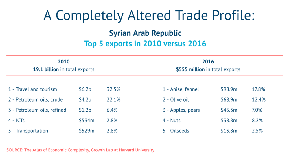 Syria trade profile post civil war