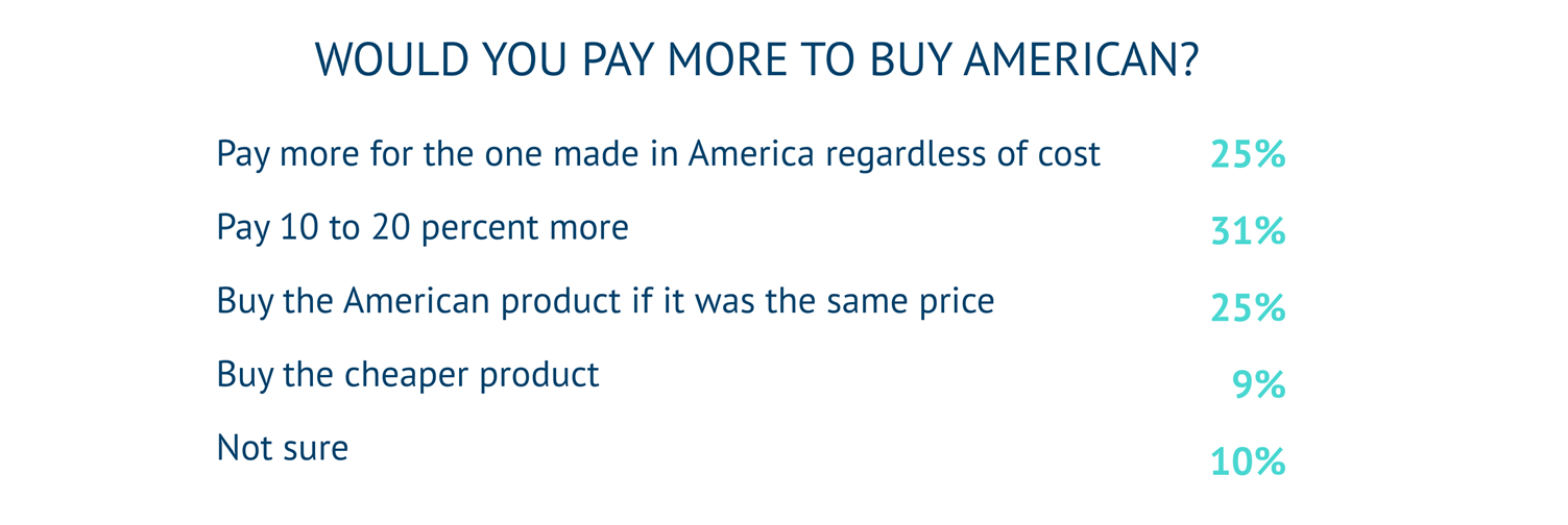 Q3 Would you pay more to Buy American