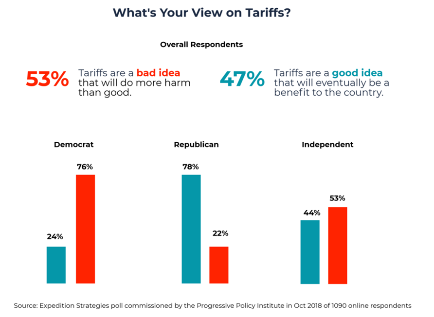 Public opinion on tariffs poll- Americans views on tariffs