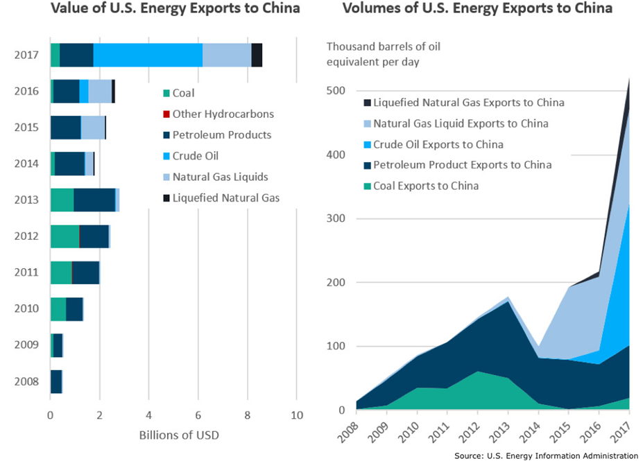 US Energy Exports to China