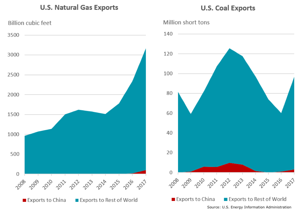 US gas and coal exports