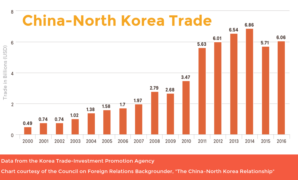 China-North Korea Trade CFR KOTRA Data