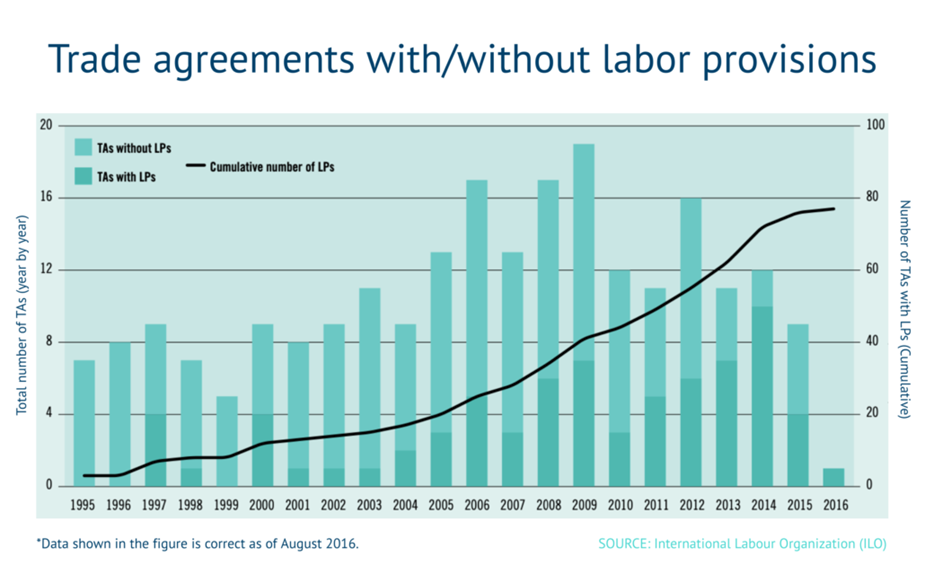 ILO chart of labor provisions in agreements