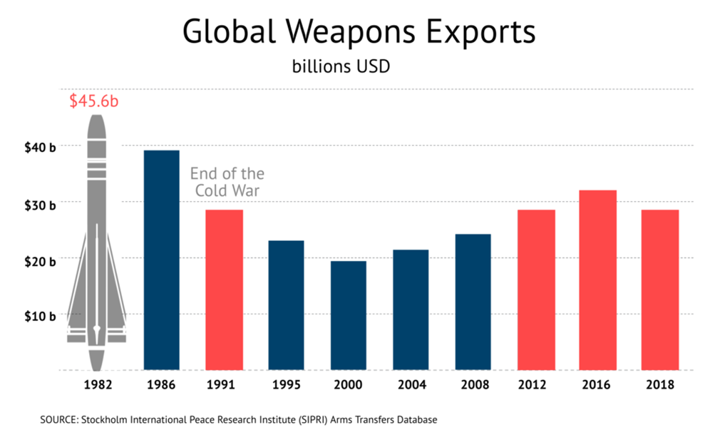 Global Weapons Exports in Arms Trade